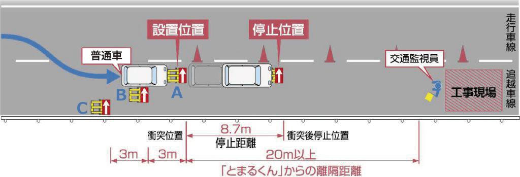 一般道の場合/普通車:時速60km時の場合