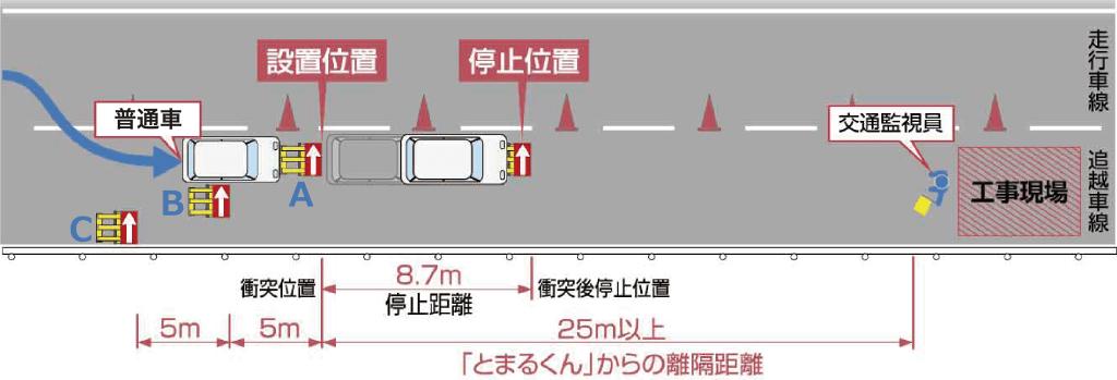 高速道路の場合/普通車:時速60km時の場合
