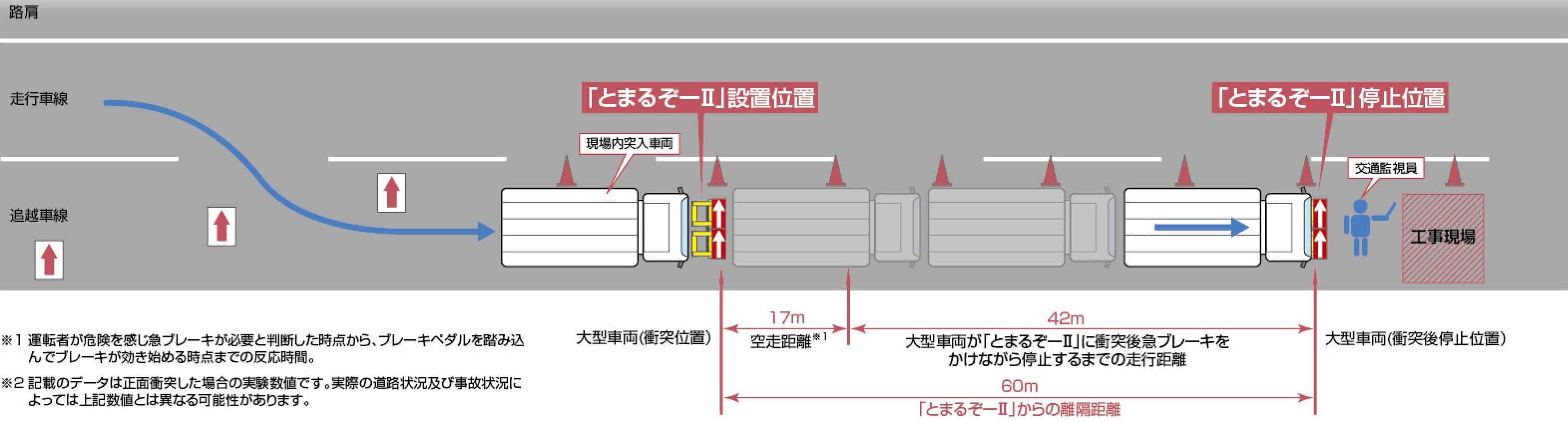 進入車両停止装置「とまるぞーⅡ」の配置の仕方