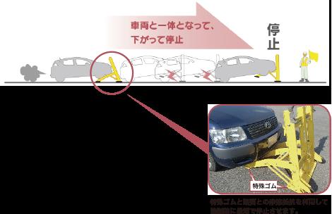 ②衝突した際の衝撃が装置に取り付けられた底面の特殊ゴムに伝わり、路面との摩擦により車両が停止します。