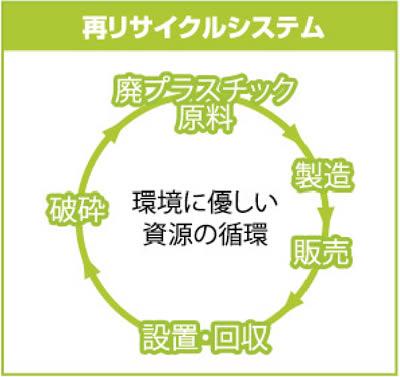 原料の95%は再生プラスチックを利用し、軽量。凍結防止剤による劣化がない