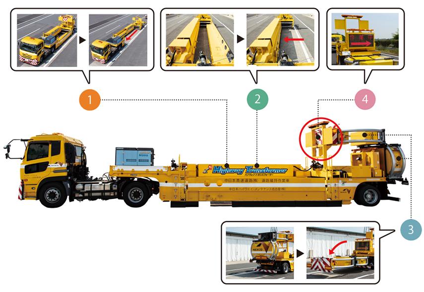大型移動式防護車両 ハイウェイ・トランスフォーマー基本機能